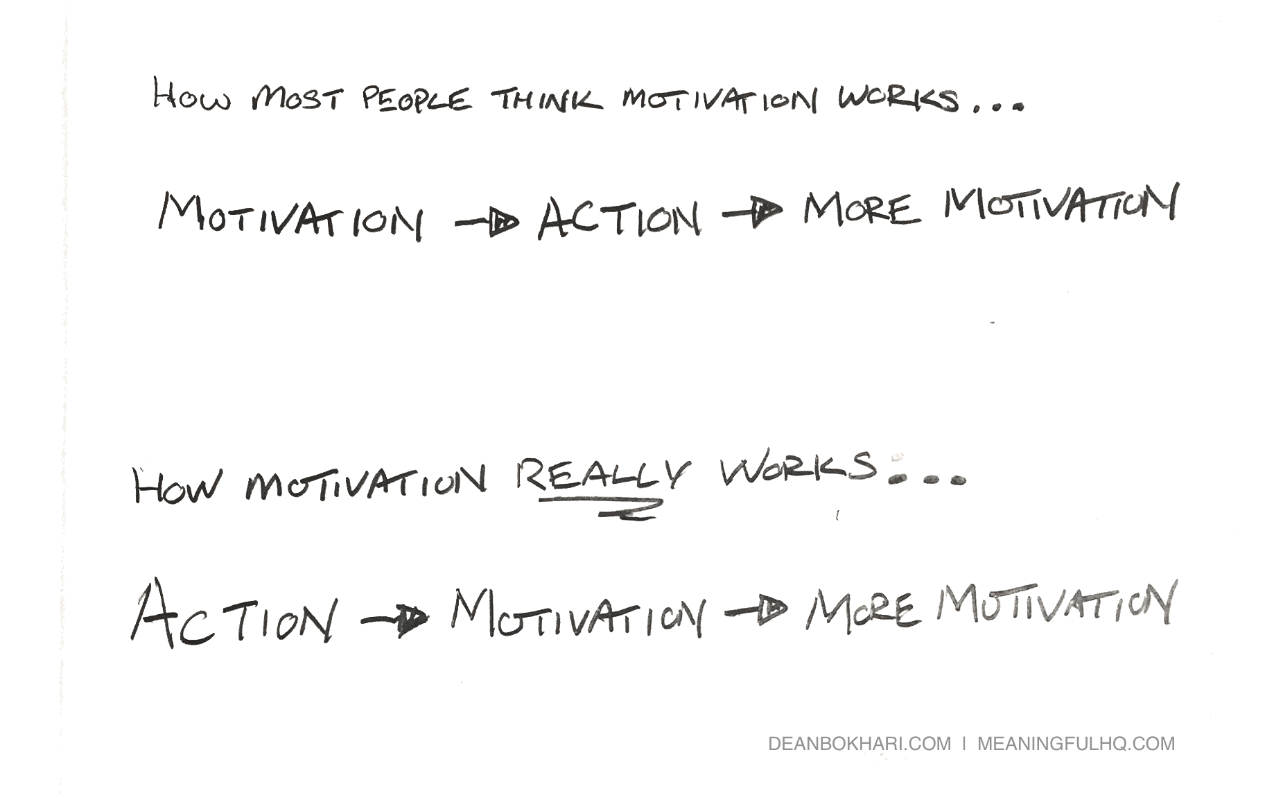 Action-Leads-to-Motivation