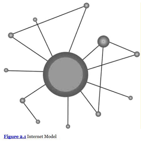 Inbound-Marketing-Internet-Model